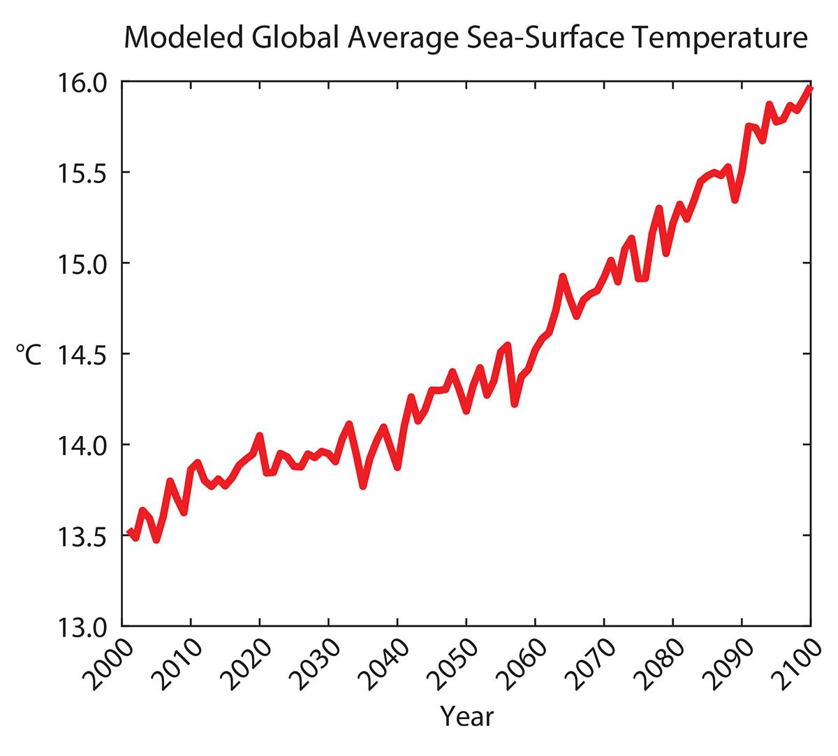 Marine Host-Pathogen Dynamics: Influences of Global Climate