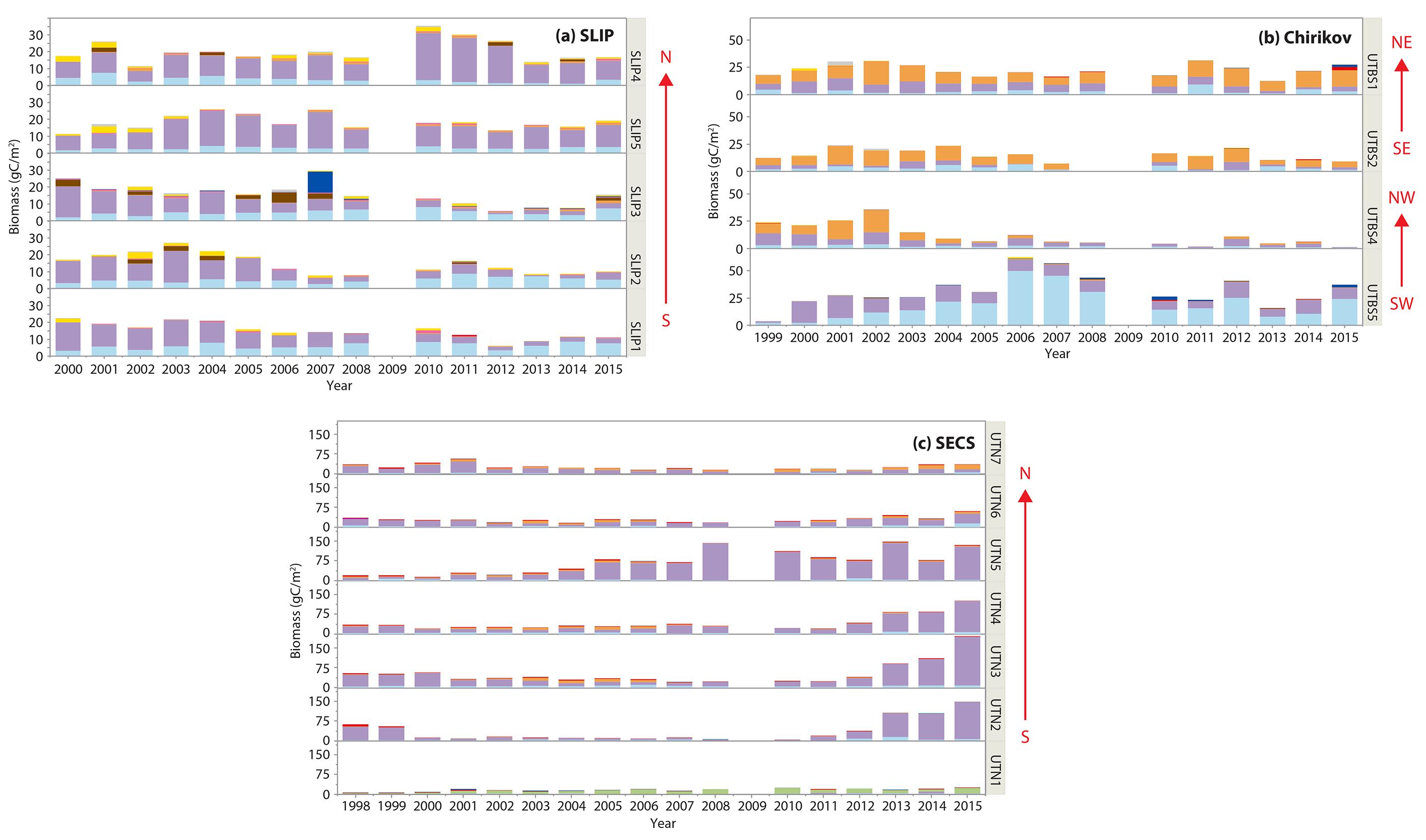 Trends in Benthic Macrofaunal Populations, Seasonal Sea Ice