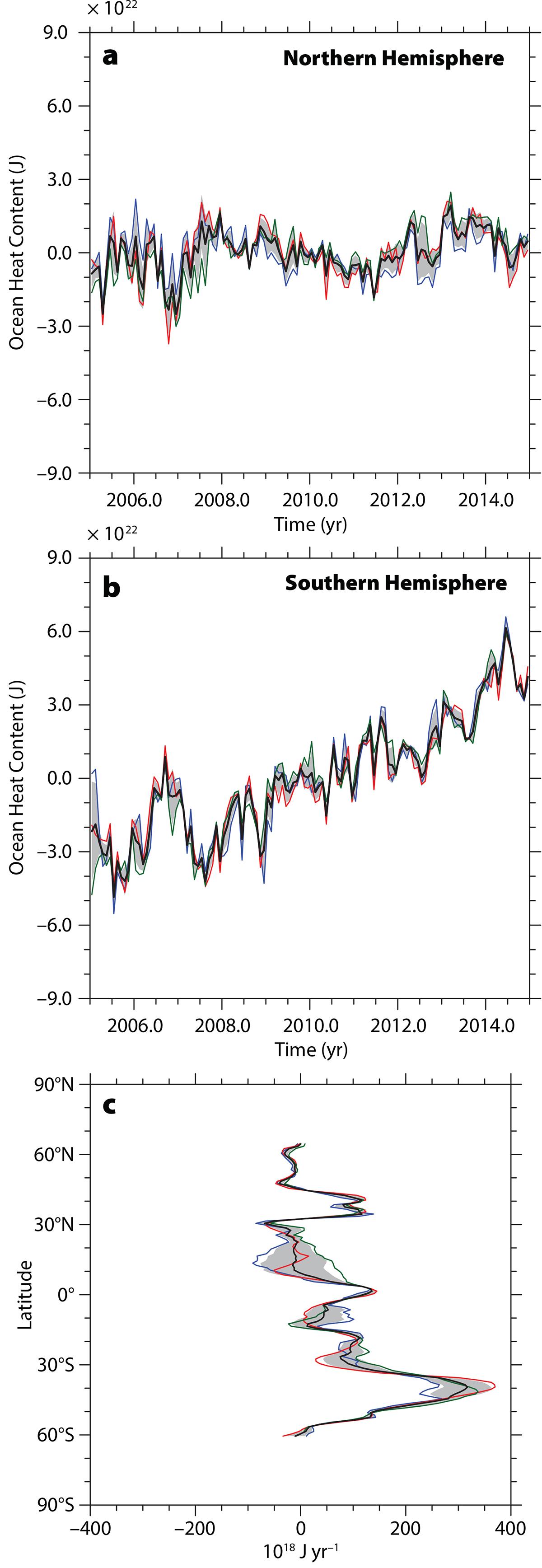 Southern Ocean Warming | Oceanography