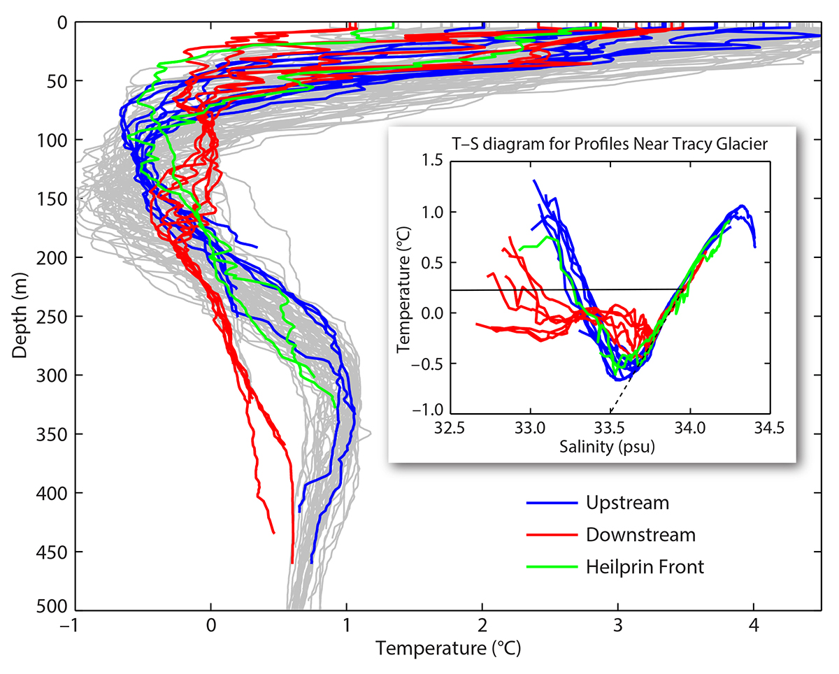 Ocean-Ice Interactions in Inglefield Gulf: Early Results from NASA's on